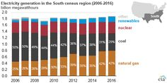 Electricity generation in the South census region (2006-2016)