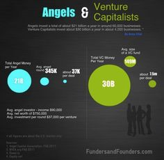 Angels and Venture Capitalists In Numbers  How much money do they really have and how much do they invest at a time.