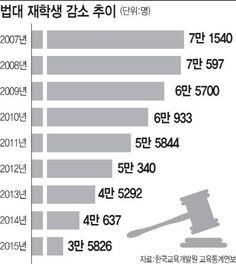 '법대의 몰락' 로스쿨 7년만에 학생수 반토막 : 네이버 뉴스