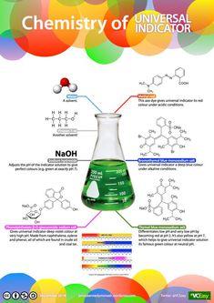 Chemistry of universal indicator