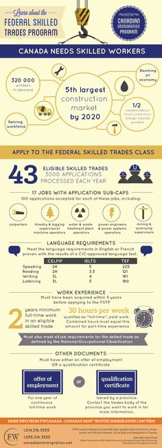 Canada is anticipated to have the fifth-largest construction market by 2020. See if the new Canadian immigration pathway: the federal skilled trades program is right for you through this free infographic. http://www.canadianimmigration.net/immigrate-to-canada/federal-skilled-trades-class.html