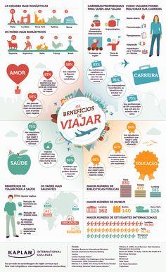 Os benefícios de viajar