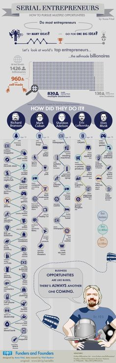 ENTREPRENEURSHIP - Self-Made Billionaires Pursue Multiple Business Opportunities. #infographic #chart