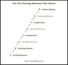 The Five Plotting Moments That Matter