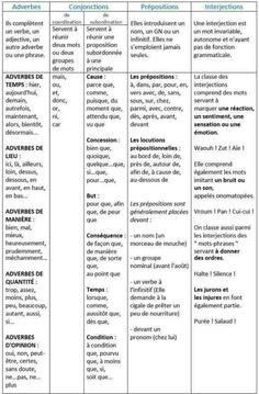 Les adverbes, conjonctions, prépositions et interjections en français. . www.ohlaladani.com.br