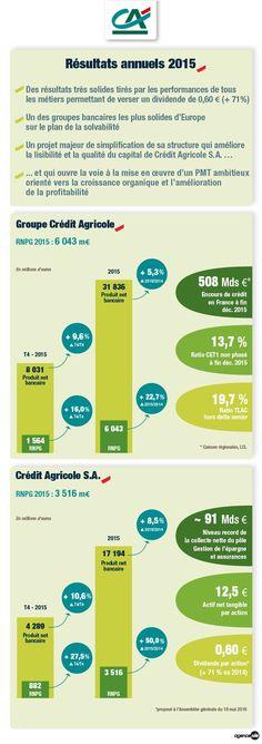 Résultats du quatrième trimestre et de l'année 2015