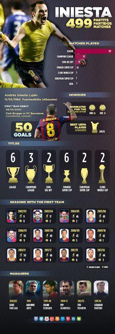 Andrés Iniesta's 499 games for FC Barcelona #FCBarcelona #Iniesta #8