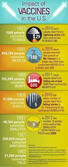 The Impact of Vaccines in the U.S