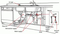 Kitchen Sink Drain Configurations Hookup of kitchen sink with disposal and dishwasher home repair kitchen sink plumbing workwithnaturefo