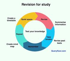 """A mind map allows you to see the whole topic on one sheet of paper. Making the mind map helps you learn both the detail and the big picture of a topic."" study studying learning education revision revision tips Exam Revision, Revision Tips, Science Revision, Revision Notes, Gcse Revision Timetable, A Level Revision, Biology Revision, Forensic Science, Exam Study Tips"