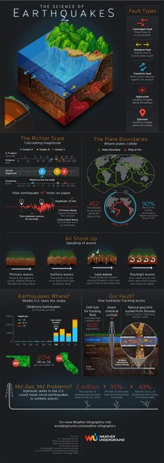 Science of Earthquakes