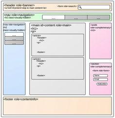 Landmark roles y elementos semánticos de HTML5