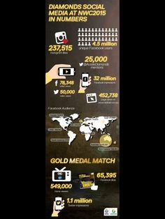 Netball World Cup by numbers