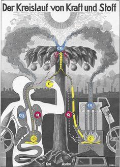 Fritz Kahn フリッツ・カーン空想性の中から見られる人体のメカニズム | BIRD YARD