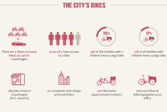 INFOGRAPHIC: The Rise of Cycling in Copenhagen | Inhabitat - Sustainable Design Innovation, Eco Architecture, Green Building
