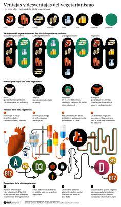 Ventajas y desventajas de vegetarianismo #infografia #infographic #health