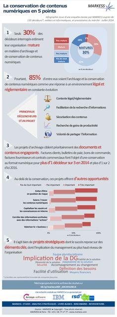 Infographie - La conservation de contenus numériques en 5 points-clés - #Markess
