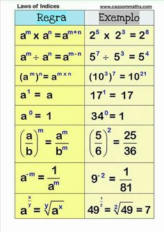 number resources, Math worksheets is part of Gcse math - Number resources for teaching and learning mathematics Fun and visual maths resources Math Vocabulary, Maths Algebra, Math Math, Kindergarten Math, Gcse Maths Revision, Algebra Equations, Solving Equations, Fun Math, Math Worksheets