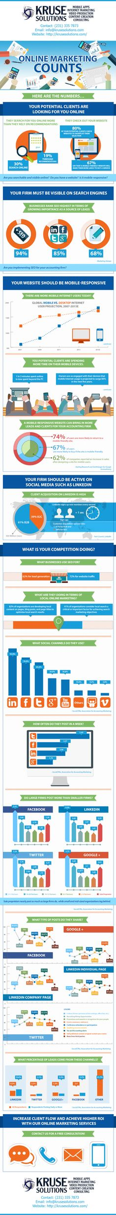 Kruse Solutions, LLC Marketing for Accountants Infographic