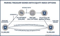 Building Your Own Equity-Indexed Annuity By Pairing Bonds With Equity Index Options