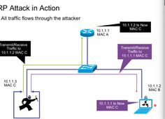Diagram for Lab 6   1- Attacker sends a ARP reply to MAC A that 10.1.1.2 is MAC C. 2- Attacker again send a ARP reply to client that 10.1.1.1 is MAC C.  It is now become man in the middle attack.