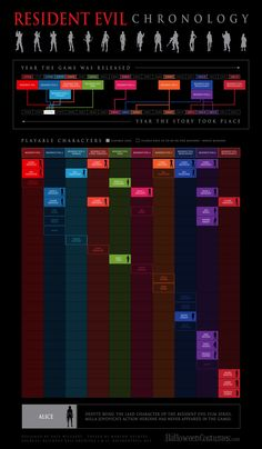 About time someone (Halloween Costumes) created an updated infographic on the Resident Evil chronology/timeline with the added bonus of listing out the playable characters for each game. This is just in time for the release of the Resident… Videogames, Resident Evil Game, Umbrella Corporation, Revelation 2, Jill Valentine, Movie Info, Timeline Infographic, Only Play, Celebration Quotes