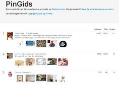 De top 100 pinners in Nederland vind je in de PINGIDS.nl http://www.pingids.nl   Aangevoerd door Ank http://pinterest.com/2dstudio/ met 115.000 followers