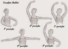cindo posições do balé; as cinco posições dos braços no balé;