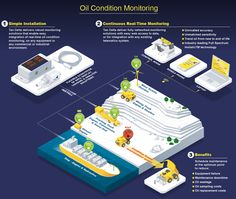 Infographic design: Diagram explaining how the oil sensor monitoring works Network Monitor, End Of Life, Show And Tell, Oil, Infographics, Behance, Infographic, Info Graphics, Butter