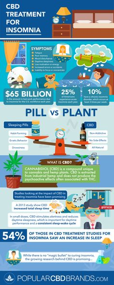 The countless benefits of CBD has caught the attention of millions around the world. It is only natural that you'd only buy the Best CBD oil! Great Photos, Cool Pictures, Sleeping Pills, Cbd Hemp Oil, Anti Aging Treatments, How To Increase Energy, Medical Marijuana, Health