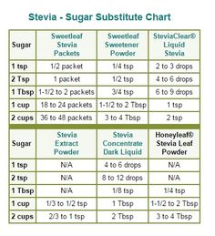 """Stevia - Sugar Substitute Chart:  [Text not selectable. To copy recipe: click to enlarge picture, then right-click 