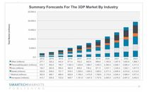 The automotive industry's adoption of 3D printing is projected to increase from $365.4M in 2015 to $1.8B in 2023, attaining a 19.51% CAGR.  The aerospace industry's adoption of 3D printing solutions is projected to increase from $723M in 2015 to $3.45B in 2023, attaining an 18.97% CAGR.  These insights and many others can be found in the video 3D Printing 2014 A Survey of SmarTech's Annual Market Findings.