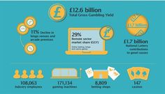 Gambling Commission Industry Statistics Infographic