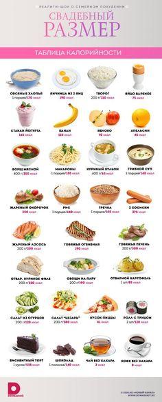 Совет дня: таблица калорийности продуктов - Портал «Домашний» // Лидия Тихомирова