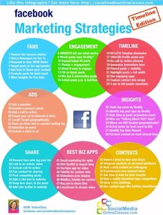 Facebook Marketing Infographic & Video