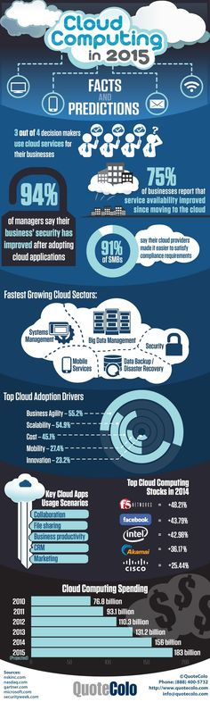 Cloud Computing Facts and Predictions for 2015. For more information visit… netactivity-us.blogspot.com/2016/08/benefits-of-moving-to-cloud-with.html