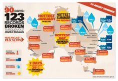 Climate Commission - The Angry Summer - In just 90 Days: 123 Records Broken throughout Australia