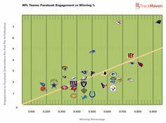 #CarolinaPanthers dominate #NFL social media - Facebook. #aepiphanni