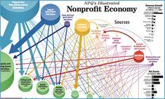 The #Nonprofit Economy - Infographic