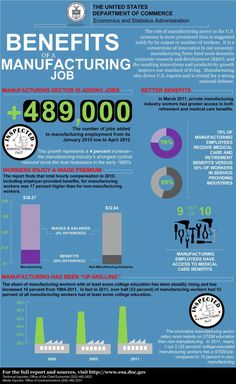 Manufacturing and Wages Infographic