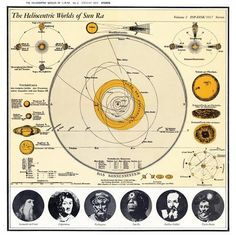 Sun Ra and his Solar Arkestra - The Heliocentric Worlds of Sun Ra, Volume Two (1966)
