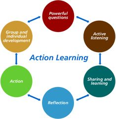 action learning - Google zoeken Action, Reflection, Chart, This Or That Questions, Learning, Google Search, Group Action, Studying, Teaching