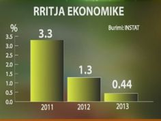 Viti 2012 rriti varfërinë në Shqipëri   Ngadalësimi i fortë i ekonomisë në vitin 2012 e ka kthyer Shqipërinë 6 vjet pas në luftën kundër varfërisë.