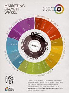 A dica de hoje é um Infográfico super bacana com o Marketing Growth Wheel. Para mim ajudou, e você? Será que curtiu essa dica para ajudar na sua campanha?