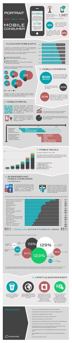 DIGITAL MARKETING -         Portrait Of A Mobile Consumer (Infographic).