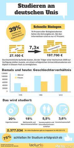 Lecturio-Infografik zum Studieren an deutschen Unis: Wer schafft das Studium am schnellsten? Wie viele Studenten bleiben in der Regelstudienzeit? Wie viel kostet die Uni ein erfolgreicher Abschluss?