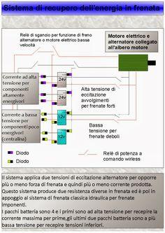 Auto soluzioni futuristiche: Sistema di recupero energia in frenata per macchin...