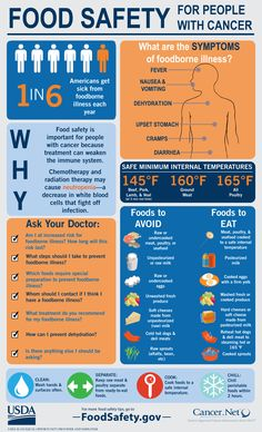 Food Safety During and After Cancer Treatment | Cancer.Net