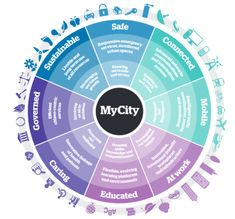 Key Smart City focus areas - ATOS report on Smart City Economics Happy City, Eco City, Innovation Strategy, Smart City, Social Change, Future City, Urban Planning, Economics, Sustainability