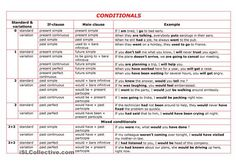 I´ve tried to put all necessary and useful information on conditionals into this grammar guide. It contains a summary of all conditionals 0, 1, 2, 3 (standard + variations), and mixed conditionals. With examples. - ESL worksheets